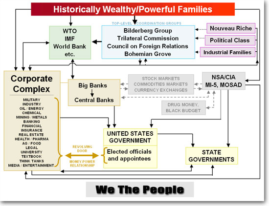 NWO Diagram